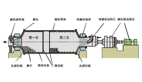 钢渣球磨机两仓结构图